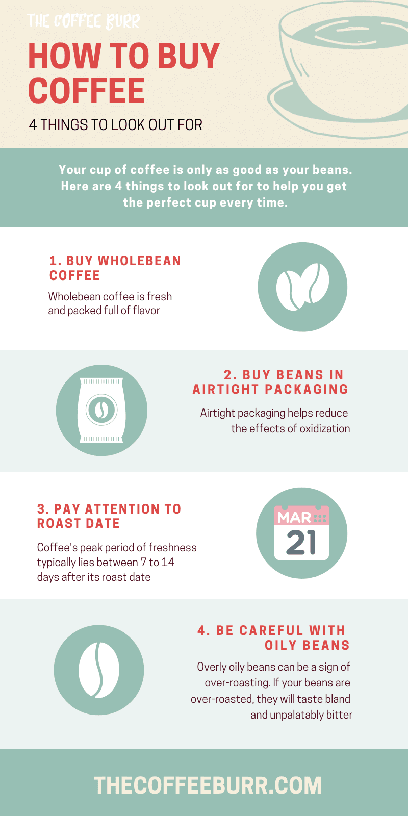 coffee buying guide infographic the coffee burr